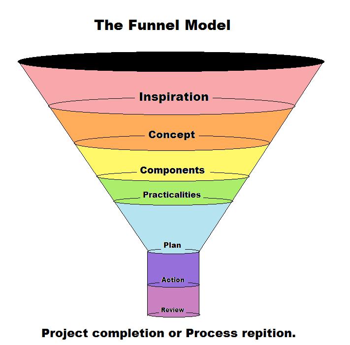 The creative funnel